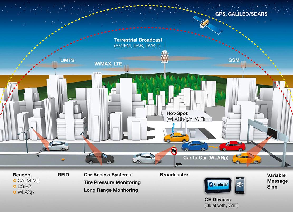 Continental Wireless world