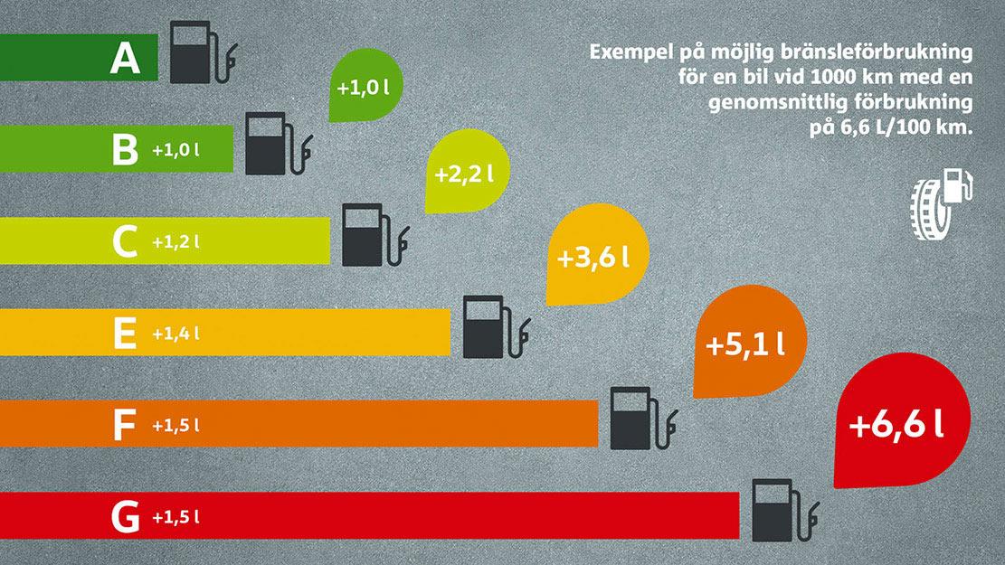 Bränsleförbrukning för olika däckmärkningar enligt EU:s klassificering