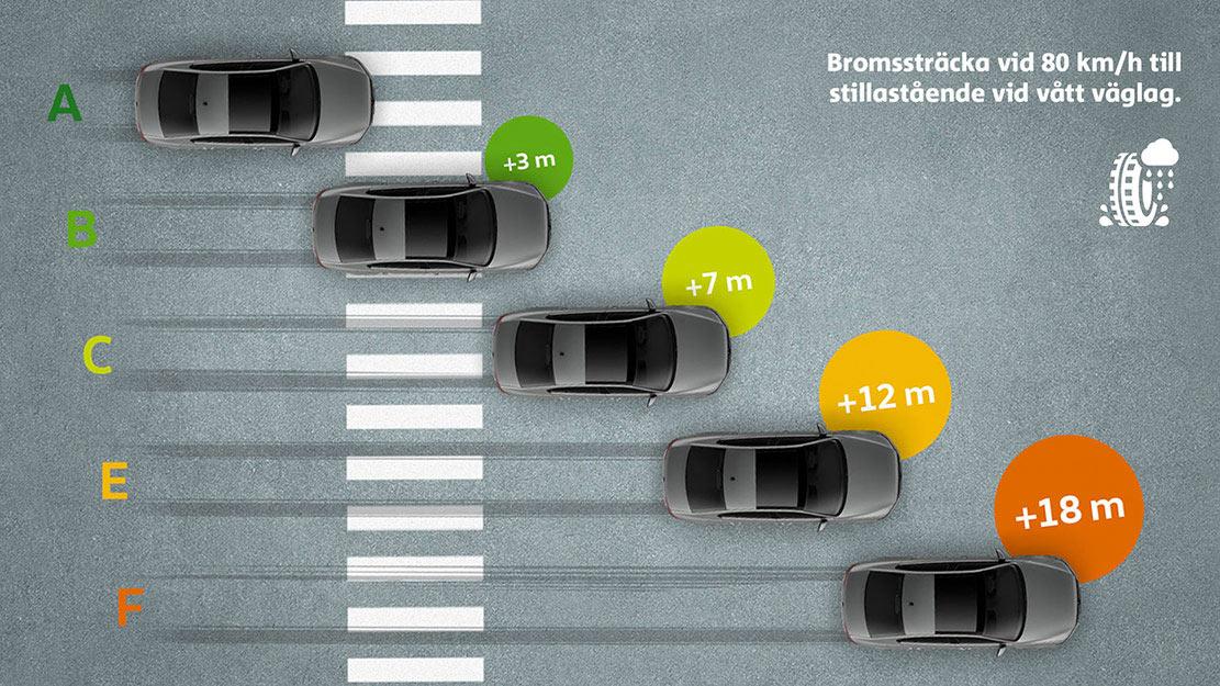 Bromssträckor på vått underlag för olika däckmärkningar enligt EU:s klassificering